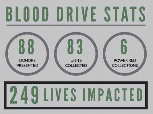 2020 Blood Drives Infographic
